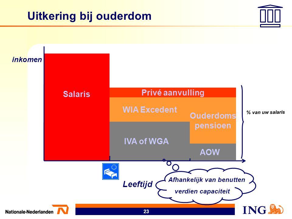 23 Salaris IVA of WGA WIA Excedent Privé aanvulling % van uw salaris Uitkering bij ouderdom inkomen Leeftijd AOW Ouderdoms pensioen Afhankelijk van be