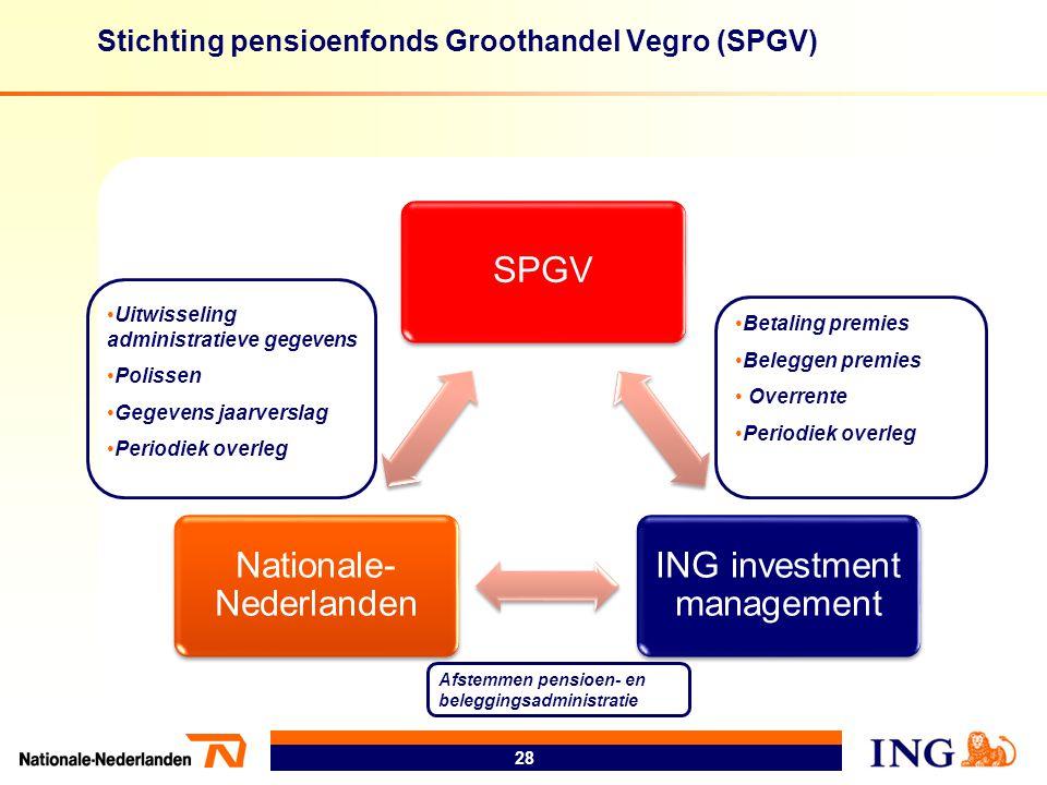 Stichting pensioenfonds Groothandel Vegro (SPGV) 28 SPGV ING investment management Nationale- Nederlanden •Uitwisseling administratieve gegevens •Poli