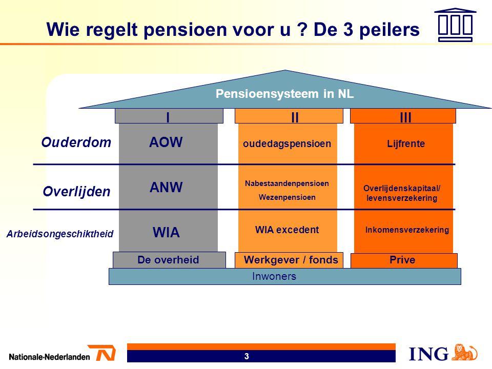 3 Employees/-ers Inwoners Pensioensysteem in NL IIIIII Wie regelt pensioen voor u ? De 3 peilers Ouderdom Overlijden Arbeidsongeschiktheid AOW ANW WIA
