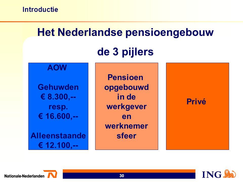 30 AOW Gehuwden € 8.300,-- resp. € 16.600,-- Alleenstaande € 12.100,-- Pensioen opgebouwd in de werkgever en werknemer sfeer Privé Het Nederlandse pen