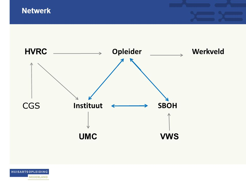 Opleider SBOHInstituut UMCVWS HVRC CGS Werkveld Netwerk