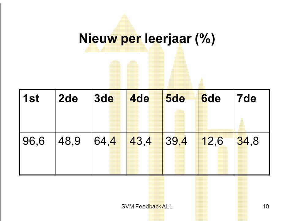 SVM Feedback ALL10 Nieuw per leerjaar (%) 1st2de3de4de5de6de7de 96,648,964,443,439,412,634,8
