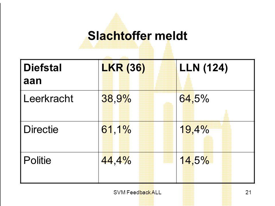 SVM Feedback ALL21 Slachtoffer meldt Diefstal aan LKR (36)LLN (124) Leerkracht38,9%64,5% Directie61,1%19,4% Politie44,4%14,5%