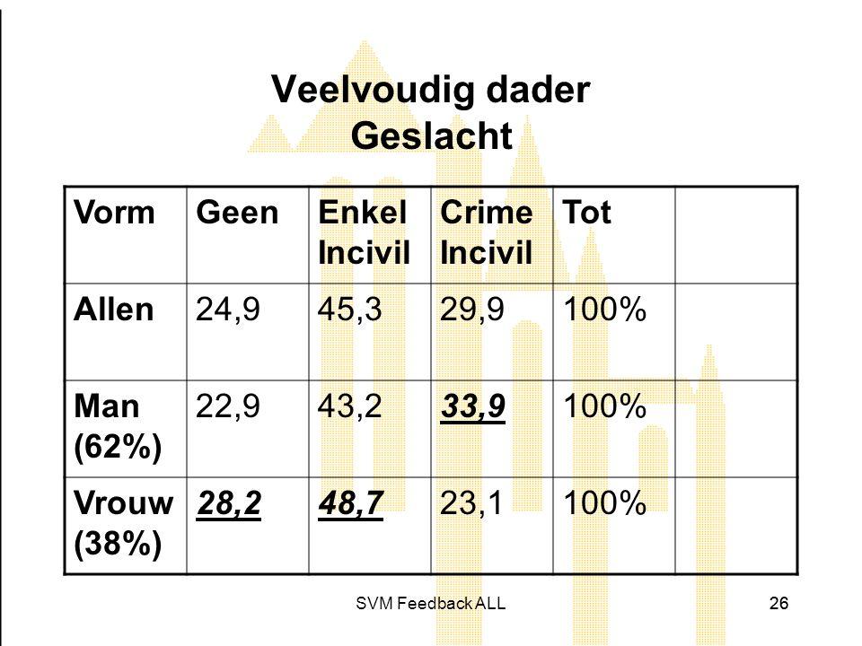 SVM Feedback ALL26 Veelvoudig dader Geslacht VormGeenEnkel Incivil Crime Incivil Tot Allen24,945,329,9100% Man (62%) 22,943,233,9100% Vrouw (38%) 28,248,723,1100%
