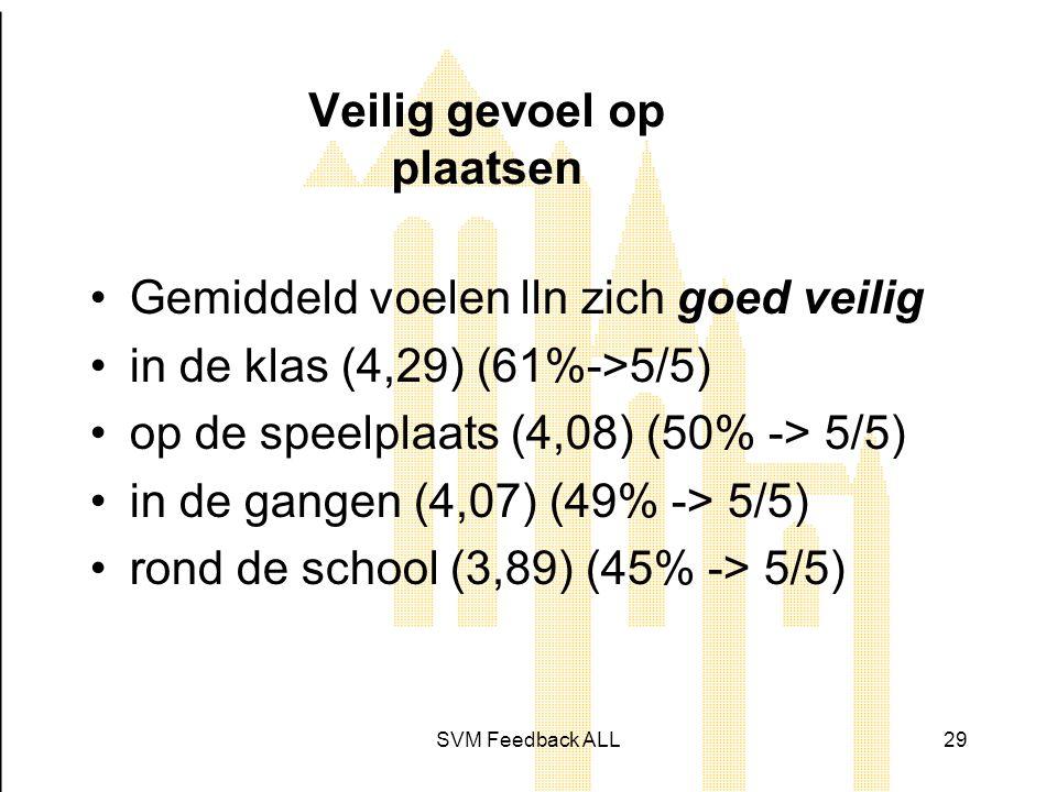SVM Feedback ALL29 Veilig gevoel op plaatsen •Gemiddeld voelen lln zich goed veilig •in de klas (4,29) (61%->5/5) •op de speelplaats (4,08) (50% -> 5/5) •in de gangen (4,07) (49% -> 5/5) •rond de school (3,89) (45% -> 5/5)
