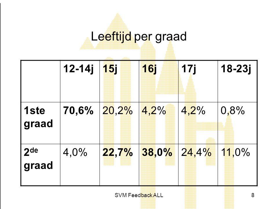 SVM Feedback ALL8 Leeftijd per graad 12-14j15j16j17j18-23j 1ste graad 70,6%20,2%4,2% 0,8% 2 de graad 4,0%22,7%38,0%24,4%11,0%