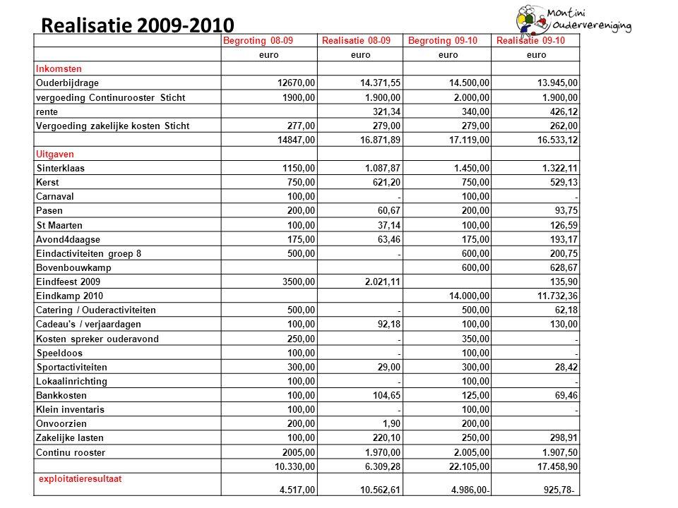 Realisatie 2009-2010 Begroting 08-09 Realisatie 08-09 Begroting 09-10 Realisatie 09-10 euro Inkomsten Ouderbijdrage12670,00 14.371,55 14.500,00 13.945