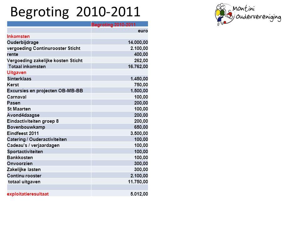 Begroting 2010-2011 euro Inkomsten Ouderbijdrage14.000,00 vergoeding Continurooster Sticht2.100,00 rente400,00 Vergoeding zakelijke kosten Sticht262,0