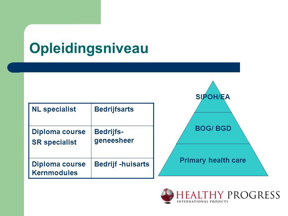 Opleidingsniveau SIPOH/EA BOG/ BGD Primary health care NL specialistBedrijfsarts Diploma course SR specialist Bedrijfs- geneesheer Diploma course Kern