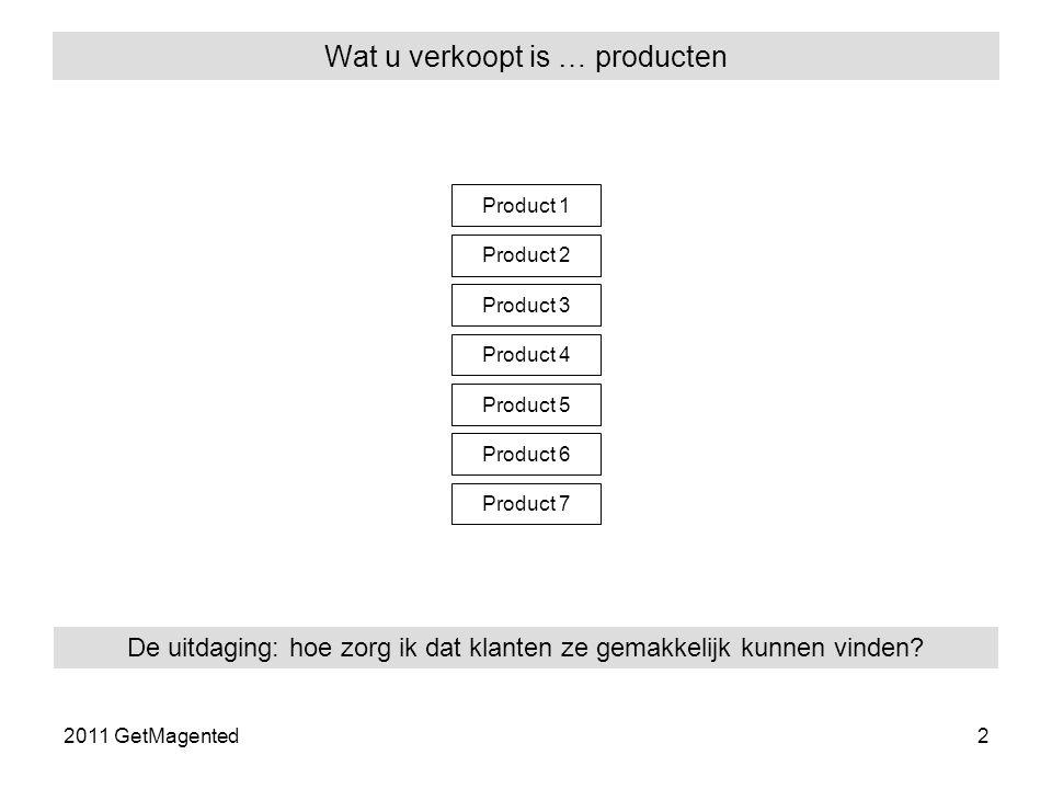 2011 GetMagented2 Wat u verkoopt is … producten Product 1 Product 2 Product 3 Product 4 Product 5 Product 6 Product 7 De uitdaging: hoe zorg ik dat klanten ze gemakkelijk kunnen vinden
