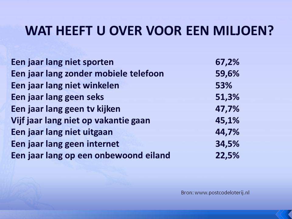 Een jaar lang niet sporten67,2% Een jaar lang zonder mobiele telefoon59,6% Een jaar lang niet winkelen53% Een jaar lang geen seks51,3% Een jaar lang geen tv kijken47,7% Vijf jaar lang niet op vakantie gaan45,1% Een jaar lang niet uitgaan44,7% Een jaar lang geen internet34,5% Een jaar lang op een onbewoond eiland22,5% Bron: www.postcodeloterij.nl
