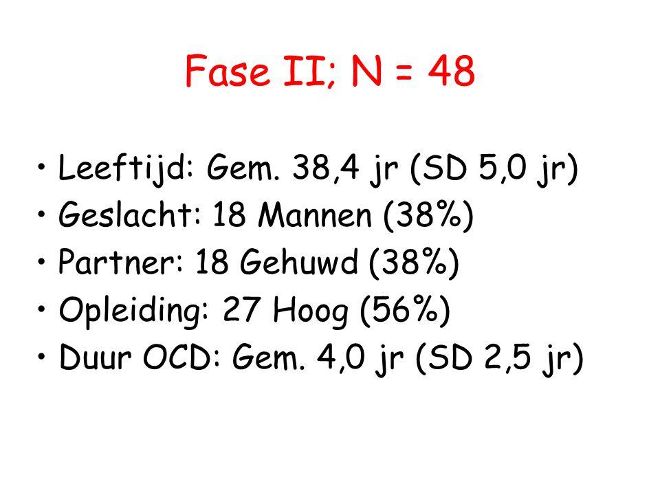 Fase II; N = 48 • Leeftijd: Gem. 38,4 jr (SD 5,0 jr) • Geslacht: 18 Mannen (38%) • Partner: 18 Gehuwd (38%) • Opleiding: 27 Hoog (56%) • Duur OCD: Gem