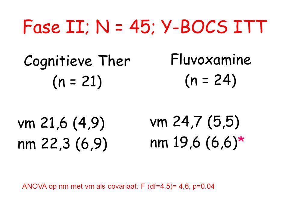 Fase II; N = 45; Y-BOCS ITT Cognitieve Ther (n = 21) vm 21,6 (4,9) nm 22,3 (6,9) Fluvoxamine (n = 24) vm 24,7 (5,5) nm 19,6 (6,6)* ANOVA op nm met vm als covariaat: F (df=4,5)= 4,6; p=0.04