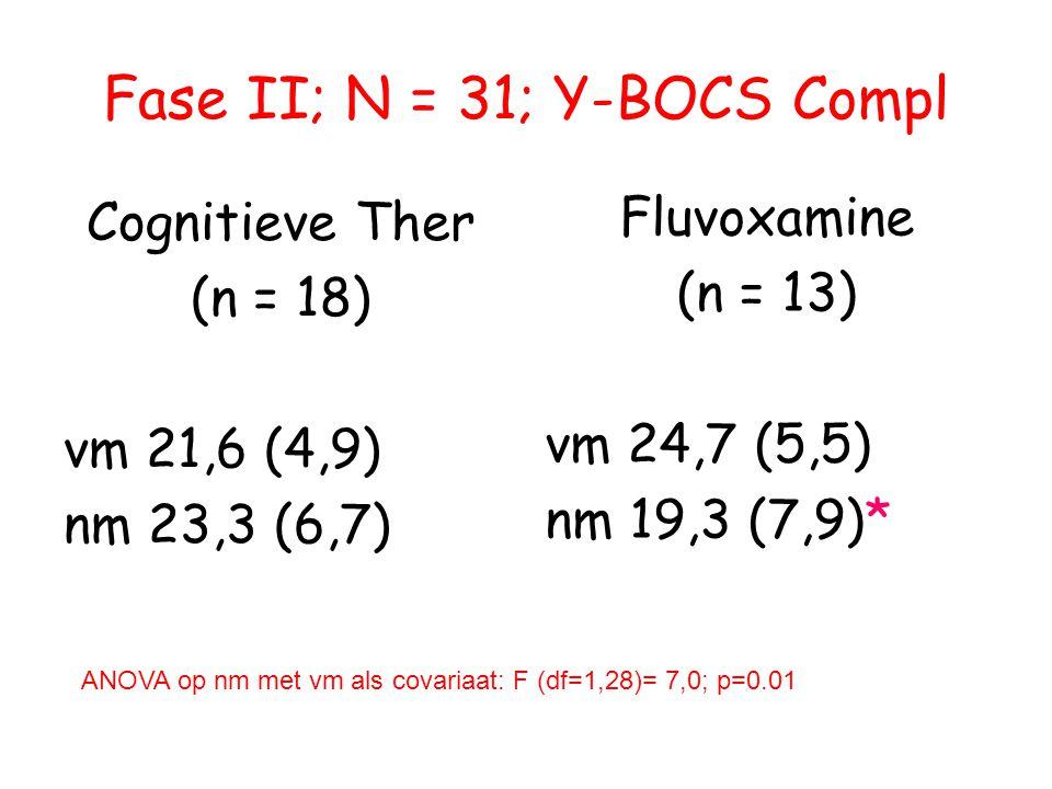 Fase II; N = 31; Y-BOCS Compl Cognitieve Ther (n = 18) vm 21,6 (4,9) nm 23,3 (6,7) Fluvoxamine (n = 13) vm 24,7 (5,5) nm 19,3 (7,9)* ANOVA op nm met vm als covariaat: F (df=1,28)= 7,0; p=0.01