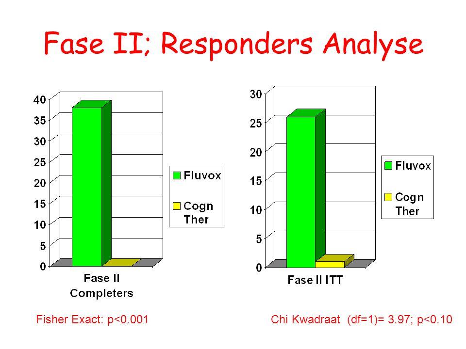 Fase II; Responders Analyse Fisher Exact: p<0.001Chi Kwadraat (df=1)= 3.97; p<0.10