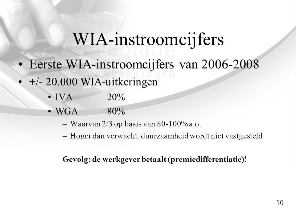WIA-instroomcijfers •Eerste WIA-instroomcijfers van 2006-2008 •+/- 20.000 WIA-uitkeringen •IVA 20% •WGA80% –Waarvan 2/3 op basis van 80-100% a.o. –Hog