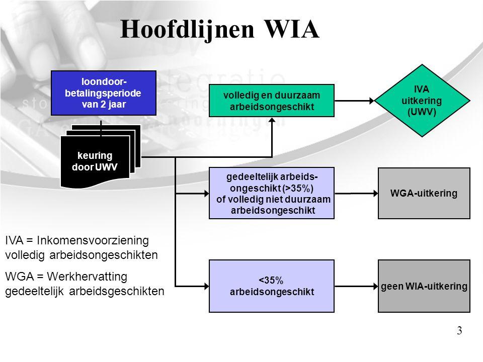 Algemeen: tips en trucs •Is de WGA-uitkering ontstaan in 2006.