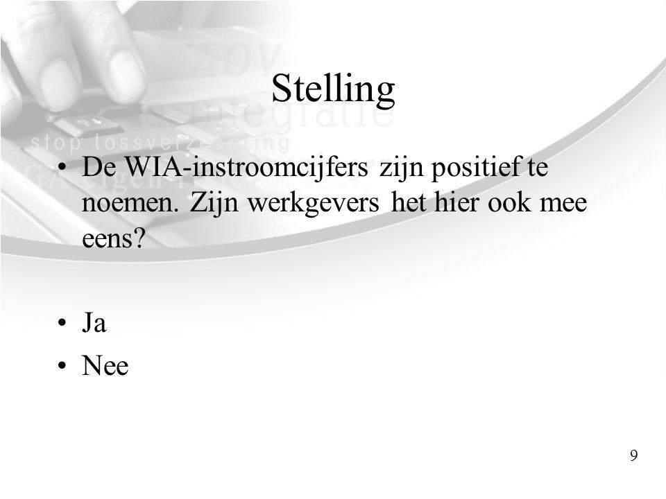 WIA-instroomcijfers •Eerste WIA-instroomcijfers van 2006-2008 •+/- 20.000 WIA-uitkeringen •IVA 20% •WGA80% –Waarvan 2/3 op basis van 80-100% a.o.