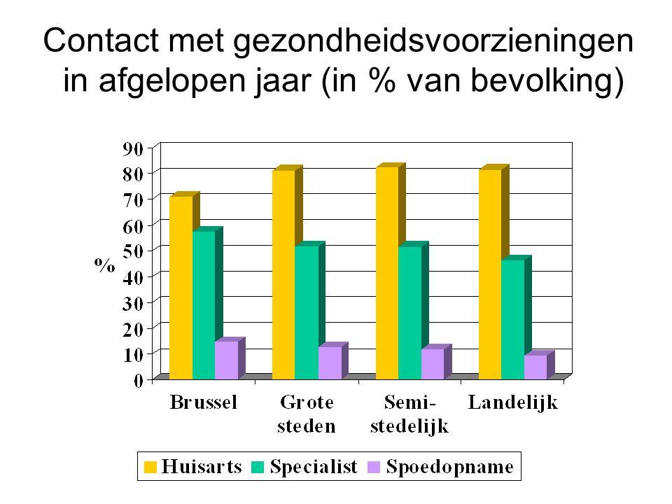 Contact met gezondheidsvoorzieningen in afgelopen jaar (in % van bevolking)