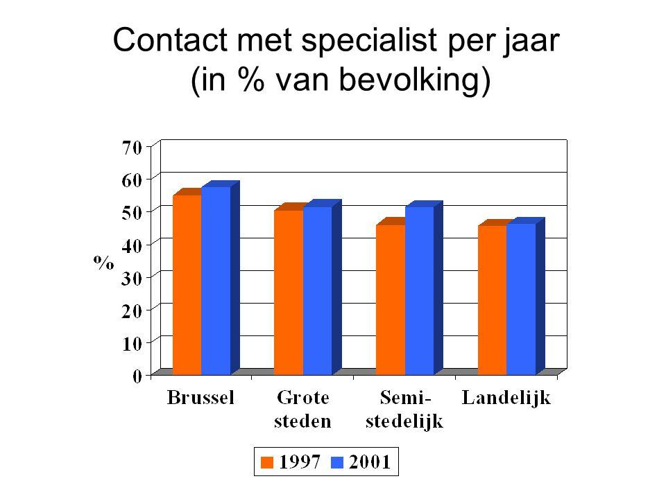 Contact met specialist per jaar (in % van bevolking)