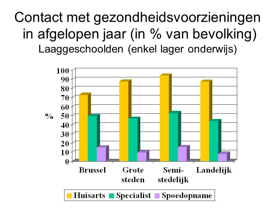 Contact met gezondheidsvoorzieningen in afgelopen jaar (in % van bevolking) Laaggeschoolden (enkel lager onderwijs)