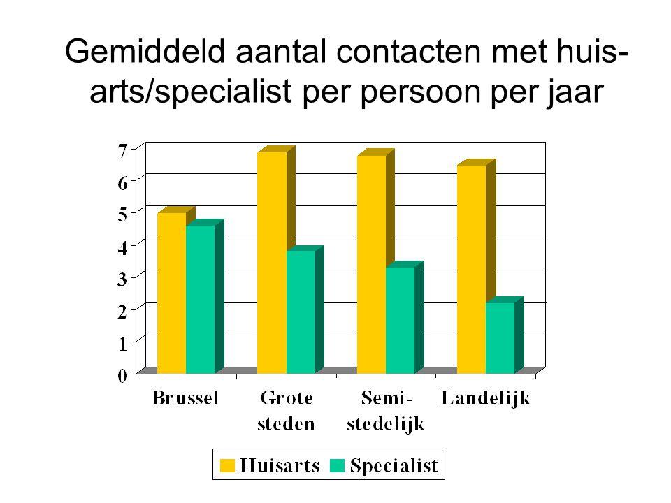 Gemiddeld aantal contacten met huis- arts/specialist per persoon per jaar