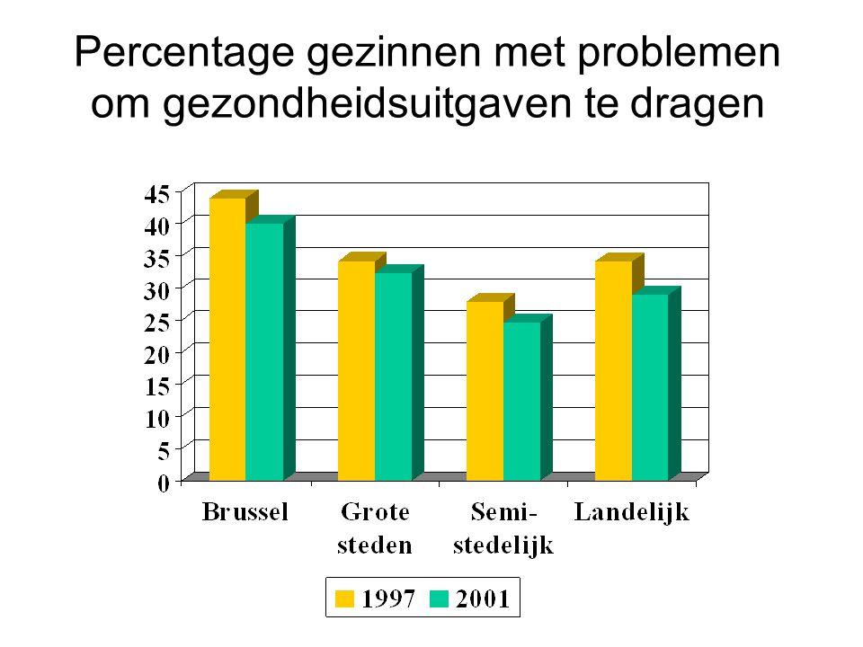 Percentage gezinnen met problemen om gezondheidsuitgaven te dragen