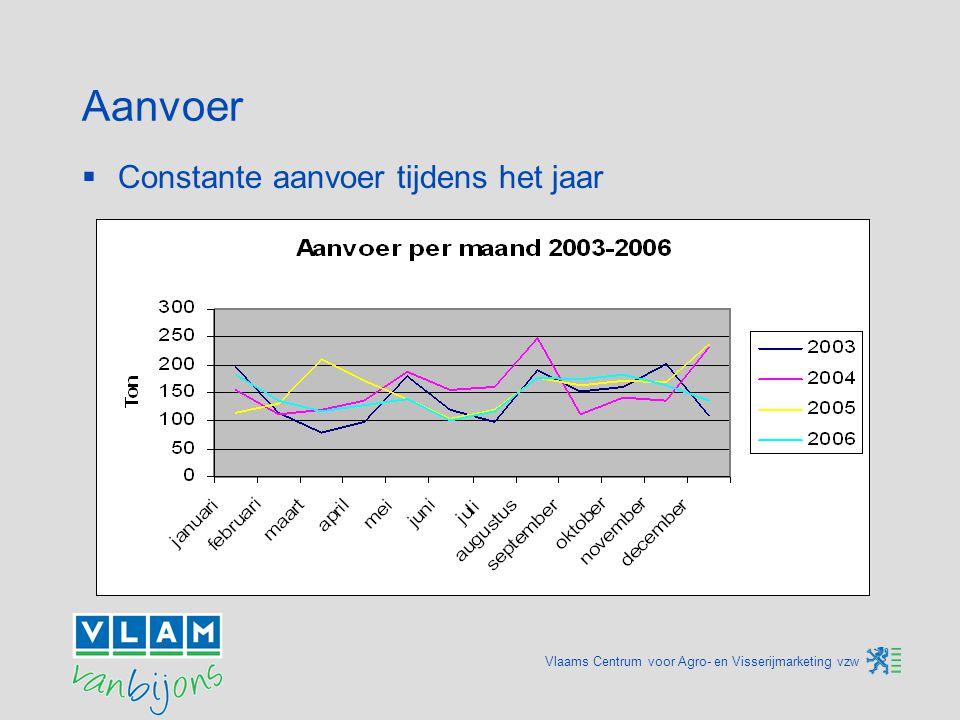 Vlaams Centrum voor Agro- en Visserijmarketing vzw Aanvoer  Constante aanvoer tijdens het jaar