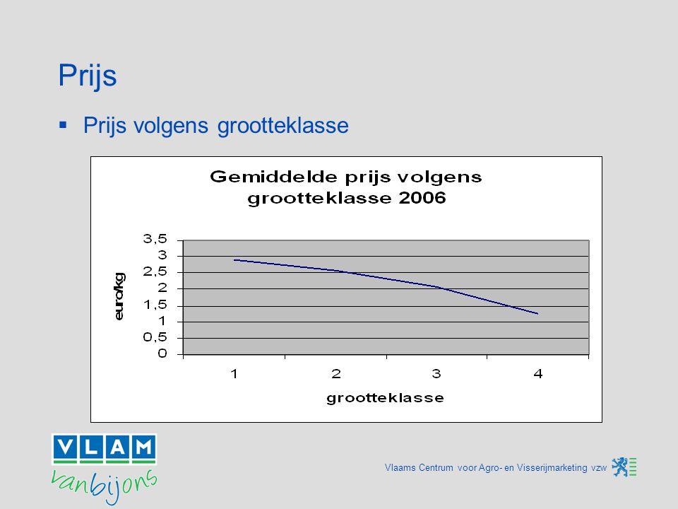 Vlaams Centrum voor Agro- en Visserijmarketing vzw Prijs  Prijs volgens grootteklasse