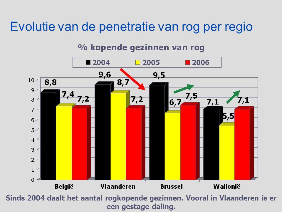Evolutie van de penetratie van rog per regio Sinds 2004 daalt het aantal rogkopende gezinnen.