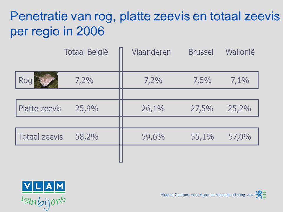 Het marktaandeel van rog binnen verse zeevis Marktaandeel in volume Marktaandeel in waarde Het volumeaandeel van rog is bijna 5%.
