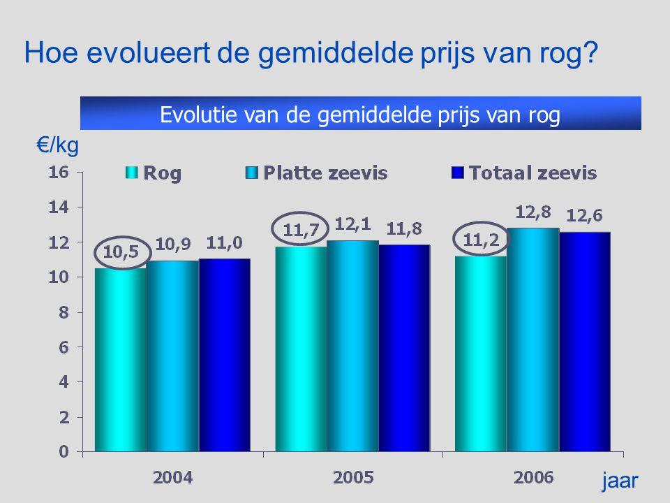 Hoe evolueert de gemiddelde prijs van rog Evolutie van de gemiddelde prijs van rog €/kg jaar