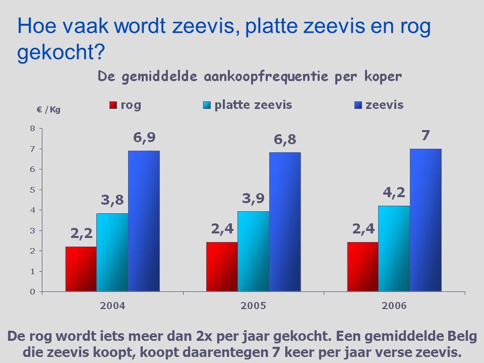 Vlaams Centrum voor Agro- en Visserijmarketing vzw Prijs  Prijsevolutie 2001-2006