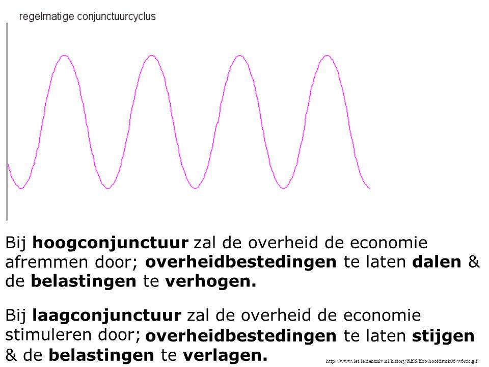 http://www.let.leidenuniv.nl/history/RES/Eco/hoofdstuk06/w6rcc.gif Bij hoogconjunctuur zal de overheid de economie afremmen door; overheidbestedingen