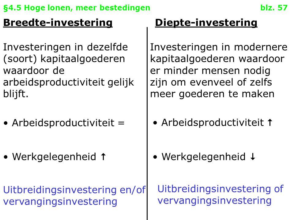 §4.5 Hoge lonen, meer bestedingen blz. 57 Breedte-investeringDiepte-investering Investeringen in dezelfde (soort) kapitaalgoederen waardoor de arbeids