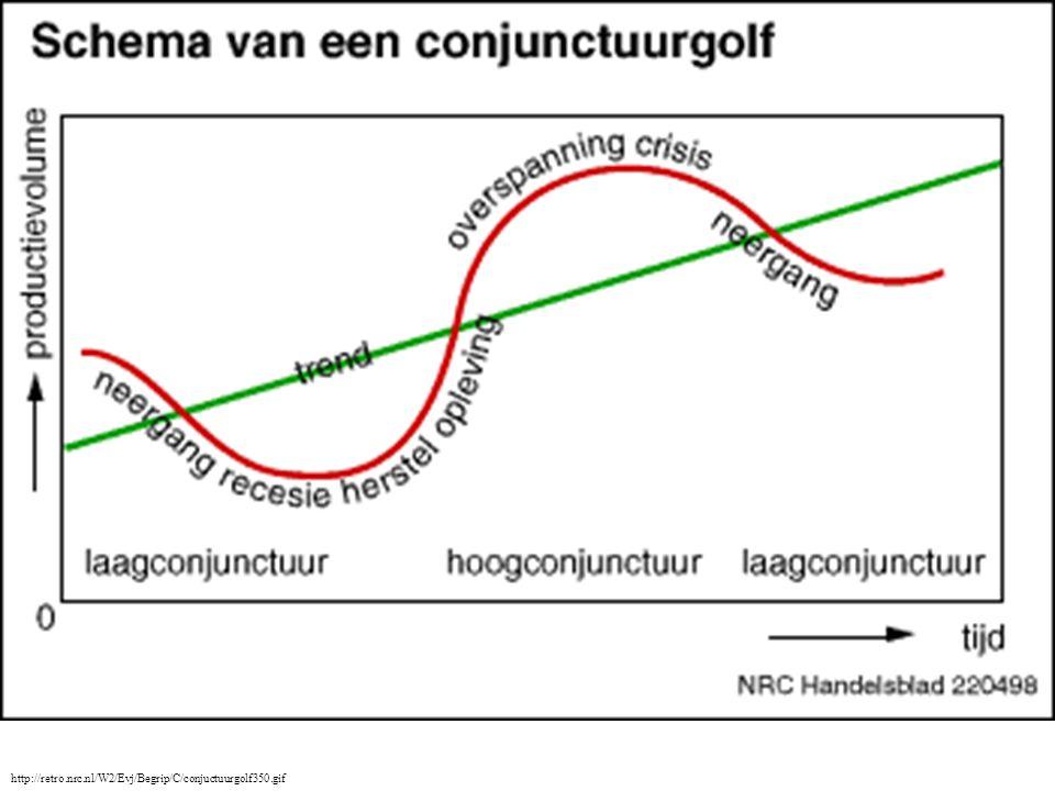 http://www.let.leidenuniv.nl/history/RES/Eco/hoofdstuk06/W6conj.gif Hoogconjunctuur kan leiden tothoge inflatie.
