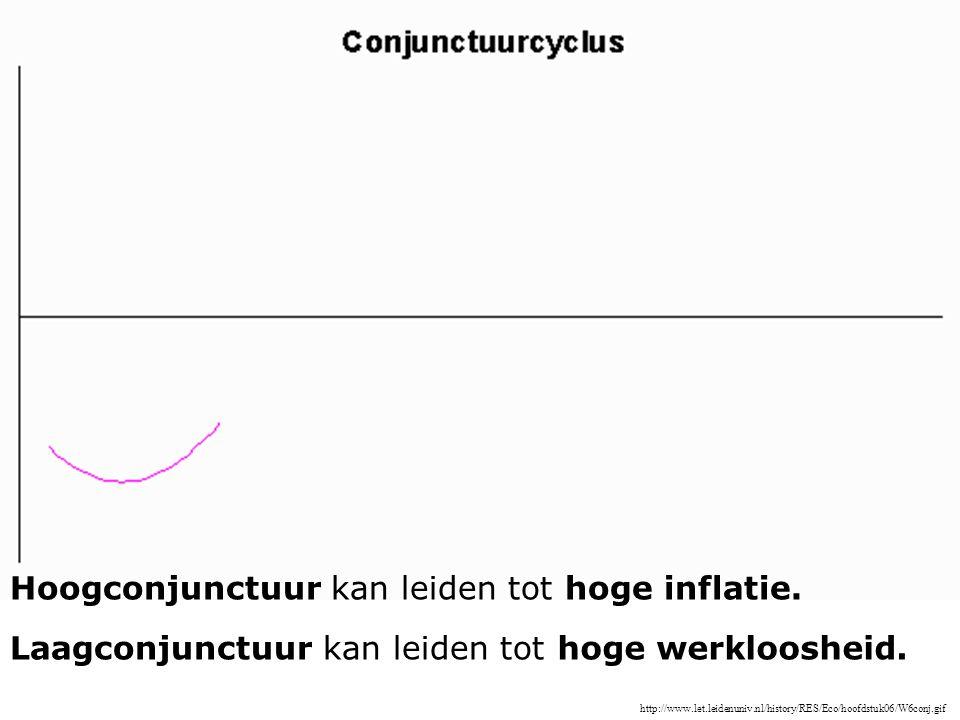 http://www.let.leidenuniv.nl/history/RES/Eco/hoofdstuk06/W6conj.gif Hoogconjunctuur kan leiden tothoge inflatie. Laagconjunctuur kan leiden tothoge we