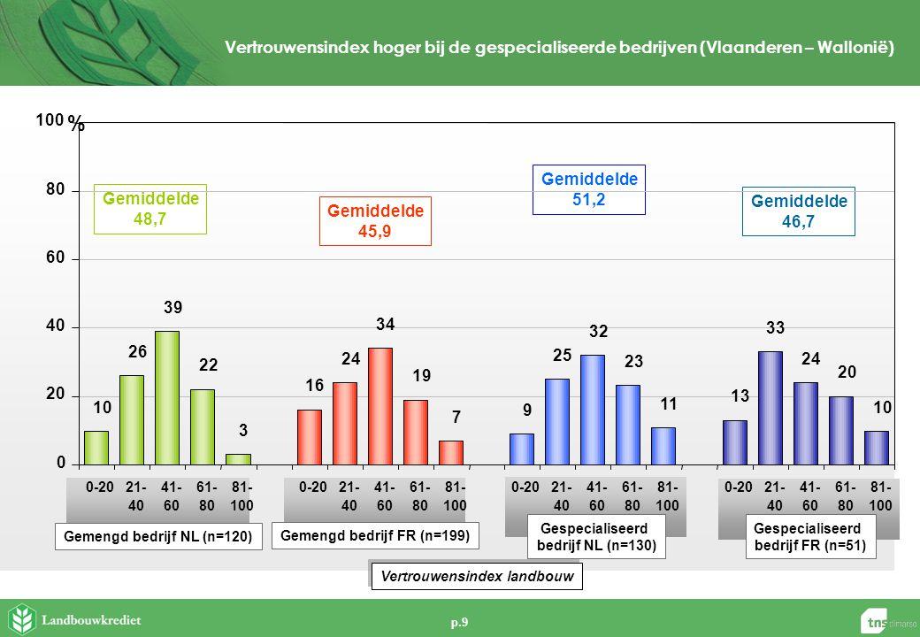 p.9 Vertrouwensindex hoger bij de gespecialiseerde bedrijven (Vlaanderen – Wallonië) Gemengd bedrijf NL (n=120) Gemiddelde 48,7 Gemiddelde 45,9 Gemiddelde 46,7 Gemengd bedrijf FR (n=199) Gespecialiseerd bedrijf NL (n=130) Gespecialiseerd bedrijf FR (n=51) Gemiddelde 51,2 10 26 39 22 3 16 24 34 19 7 9 25 32 23 11 13 33 24 20 10 0 20 40 60 80 100 0-2021- 40 41- 60 61- 80 81- 100 0-2021- 40 41- 60 61- 80 81- 100 0-2021- 40 41- 60 61- 80 81- 100 0-2021- 40 41- 60 61- 80 81- 100 % Vertrouwensindex landbouw