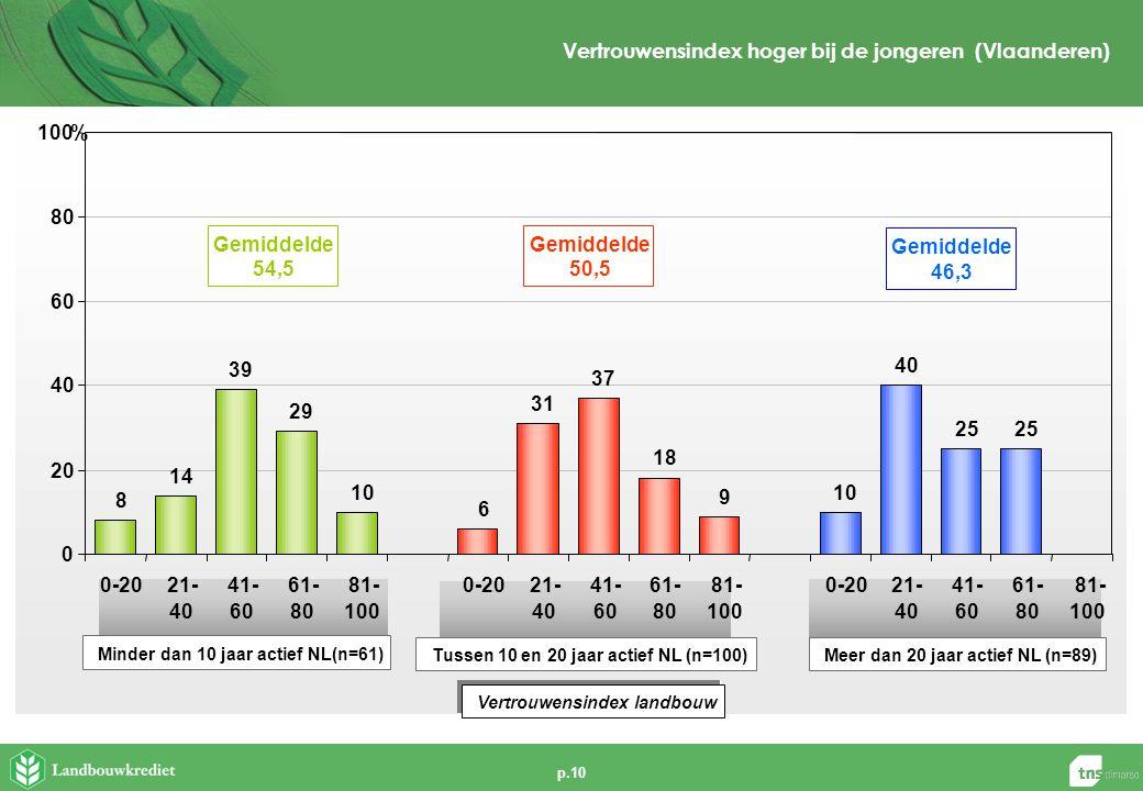 p.10 Vertrouwensindex hoger bij de jongeren (Vlaanderen) Vertrouwensindex landbouw Minder dan 10 jaar actief NL(n=61) Meer dan 20 jaar actief NL (n=89) Gemiddelde 54,5 Gemiddelde 50,5 Tussen 10 en 20 jaar actief NL (n=100) Gemiddelde 46,3 8 14 39 29 10 6 31 37 18 9 10 40 25 0 20 40 60 80 100 0-2021- 40 41- 60 61- 80 81- 100 0-2021- 40 41- 60 61- 80 81- 100 0-2021- 40 41- 60 61- 80 81- 100 %