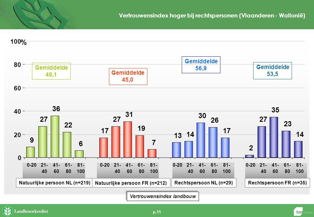p.11 Vertrouwensindex hoger bij rechtspersonen (Vlaanderen - Wallonië) Natuurlijke persoon NL (n=219) Gemiddelde 49,1 Gemiddelde 45,0 Gemiddelde 53,5 Natuurlijke persoon FR (n=212) Rechtspersoon NL (n=29)Rechtspersoon FR (n=35) Gemiddelde 56,9 9 27 36 22 6 17 27 31 19 7 13 14 30 26 17 2 27 35 23 14 0 20 40 60 80 100 0-2021- 40 41- 60 61- 80 81- 100 0-2021- 40 41- 60 61- 80 81- 100 0-2021- 40 41- 60 61- 80 81- 100 0-2021- 40 41- 60 61- 80 81- 100 % Vertrouwensindex landbouw