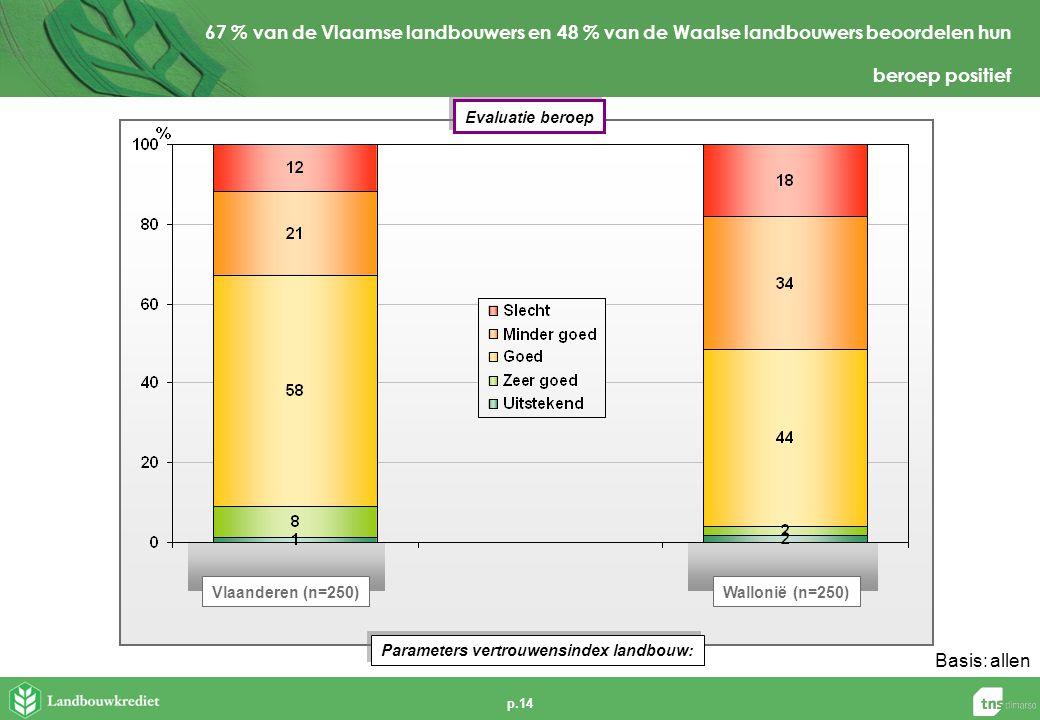 p.14 Basis:allen 67 % van de Vlaamse landbouwers en 48 % van de Waalse landbouwers beoordelen hun beroep positief Parameters vertrouwensindex landbouw: Vlaanderen (n=250)Wallonië (n=250) Evaluatie beroep