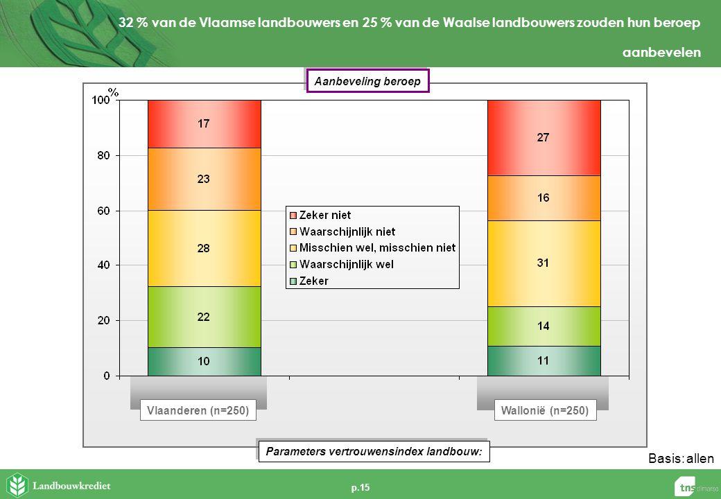 p.15 Basis:allen 32 % van de Vlaamse landbouwers en 25 % van de Waalse landbouwers zouden hun beroep aanbevelen Parameters vertrouwensindex landbouw: Aanbeveling beroep Vlaanderen (n=250)Wallonië (n=250)