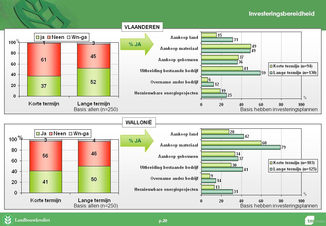 p.20 Basis:allen (n=250) VLAANDEREN WALLONIË % JA Basis:hebben investeringsplannen Basis:allen (n=250) % JA Basis:hebben investeringsplannen Investeri
