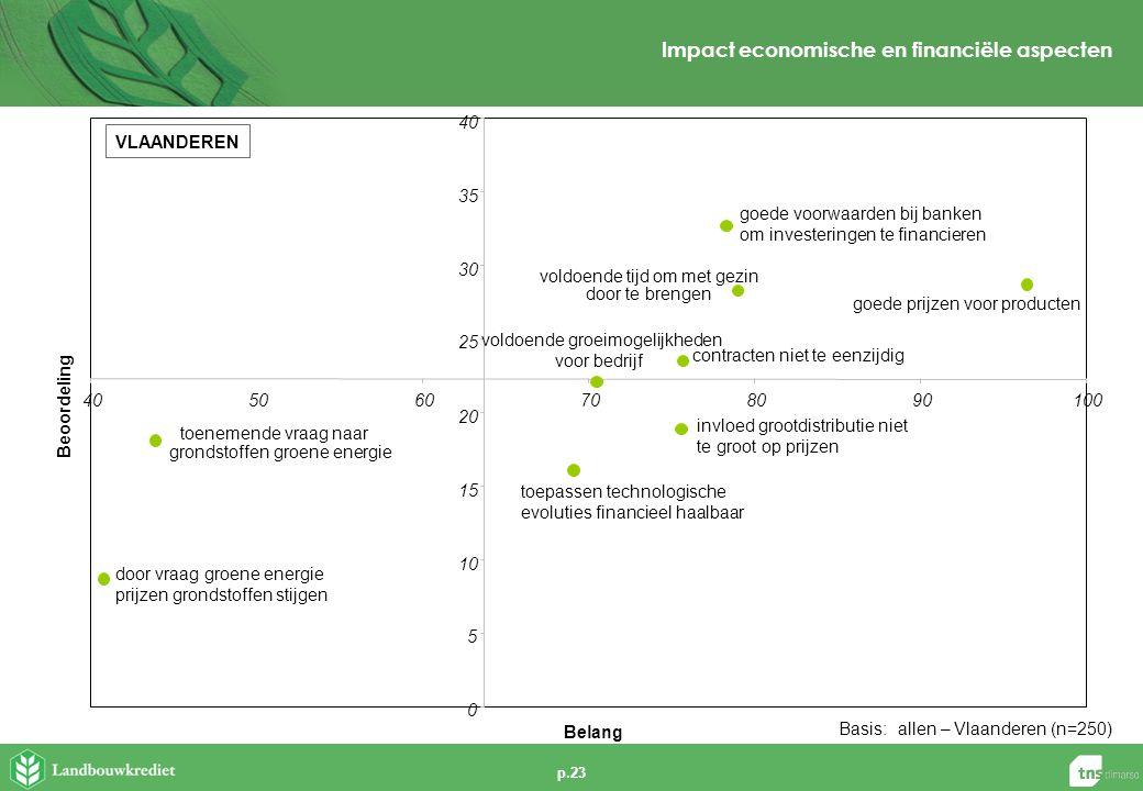 p.23 Impact economische en financiële aspecten Basis:allen – Vlaanderen (n=250) VLAANDEREN door vraag groene energie prijzen grondstoffen stijgen voldoende groeimogelijkheden voor bedrijf toepassen technologische evoluties financieel haalbaar invloed grootdistributie niet te groot op prijzen goede voorwaarden bij banken om investeringen te financieren 0 5 10 15 20 25 30 35 40 5060708090100 Belang Beoordeling toenemende vraag naar grondstoffen groene energie voldoende tijd om met gezin door te brengen goede prijzen voor producten contracten niet te eenzijdig
