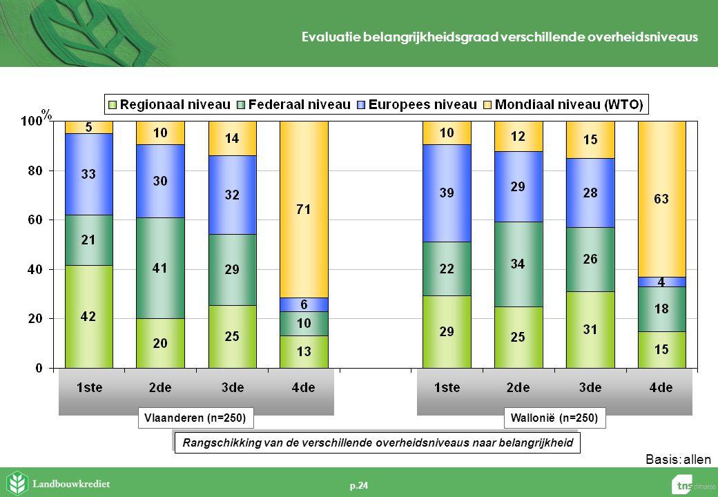 p.24 Evaluatie belangrijkheidsgraad verschillende overheidsniveaus Rangschikking van de verschillende overheidsniveaus naar belangrijkheid Vlaanderen (n=250)Wallonië (n=250) Basis:allen