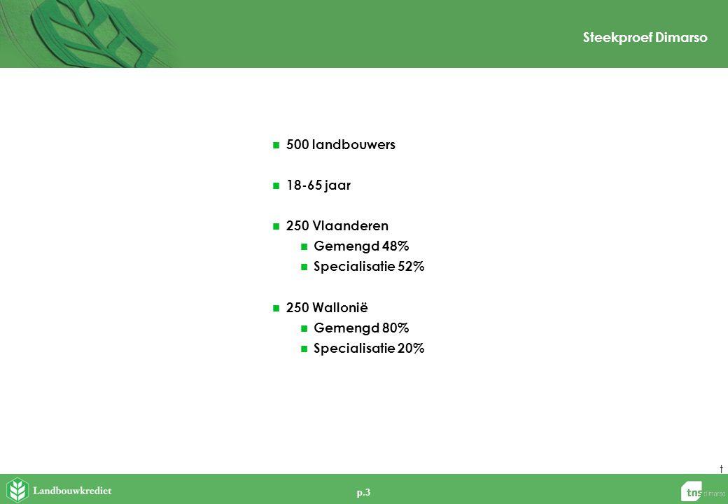 p.3 Steekproef Dimarso t  500 landbouwers  18-65 jaar  250 Vlaanderen  Gemengd 48%  Specialisatie 52%  250 Wallonië  Gemengd 80%  Specialisati