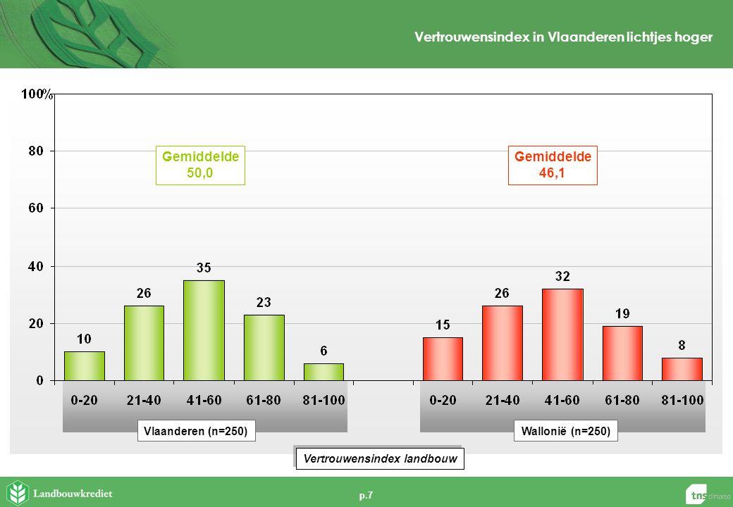 p.7 Vertrouwensindex in Vlaanderen lichtjes hoger Vertrouwensindex landbouw Vlaanderen (n=250)Wallonië (n=250) Gemiddelde 50,0 Gemiddelde 46,1
