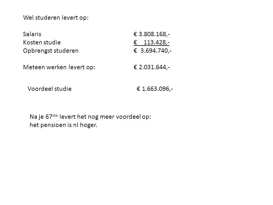Wel studeren levert op: Salaris € 3.808.168,- Kosten studie € 113.428,- Opbrengst studeren € 3.694.740,- Meteen werken levert op: € 2.031.644,- Voordeel studie€ 1.663.096,- Na je 67 ste levert het nog meer voordeel op: het pensioen is nl hoger.
