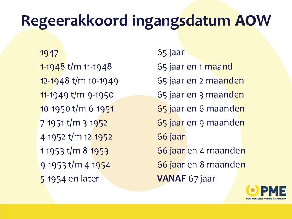 Regeerakkoord ingangsdatum AOW 1947 65 jaar 1-1948 t/m 11-1948 65 jaar en 1 maand 12-1948 t/m 10-194965 jaar en 2 maanden 11-1949 t/m 9-195065 jaar en