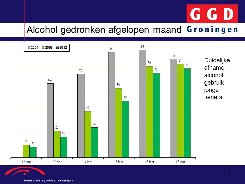 3 Alcohol gedronken afgelopen maand Duidelijke afname alcohol gebruik jonge tieners